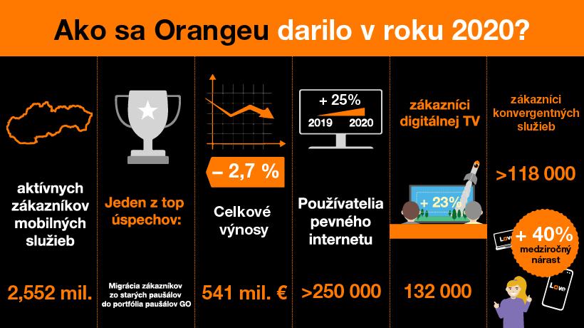 Orangeu sa aj v roku 2020 darilo v strategických oblastiach