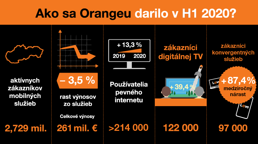 Orange pokračoval vo výraznom získavaní zákazníkov fixného internetu, TV a konvergentných služieb aj v prvom polroku 2020