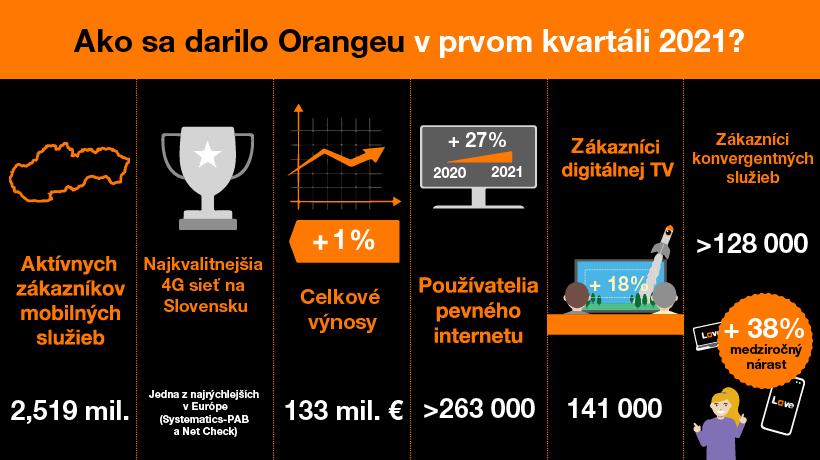 Orange v prvom kvartáli 2021 s nárastom výnosov a s pokračujúcim trendom rastu počtu zákazníkov fixných aj konvergentných služieb