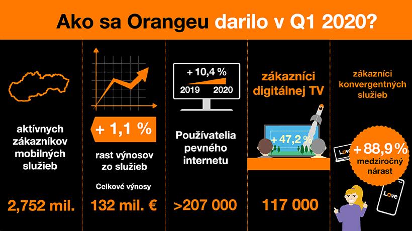 Orange v prvom kvartáli 2020 s pokračujúcim rastom počtu zákazníkov fixných aj konvergentných služieb